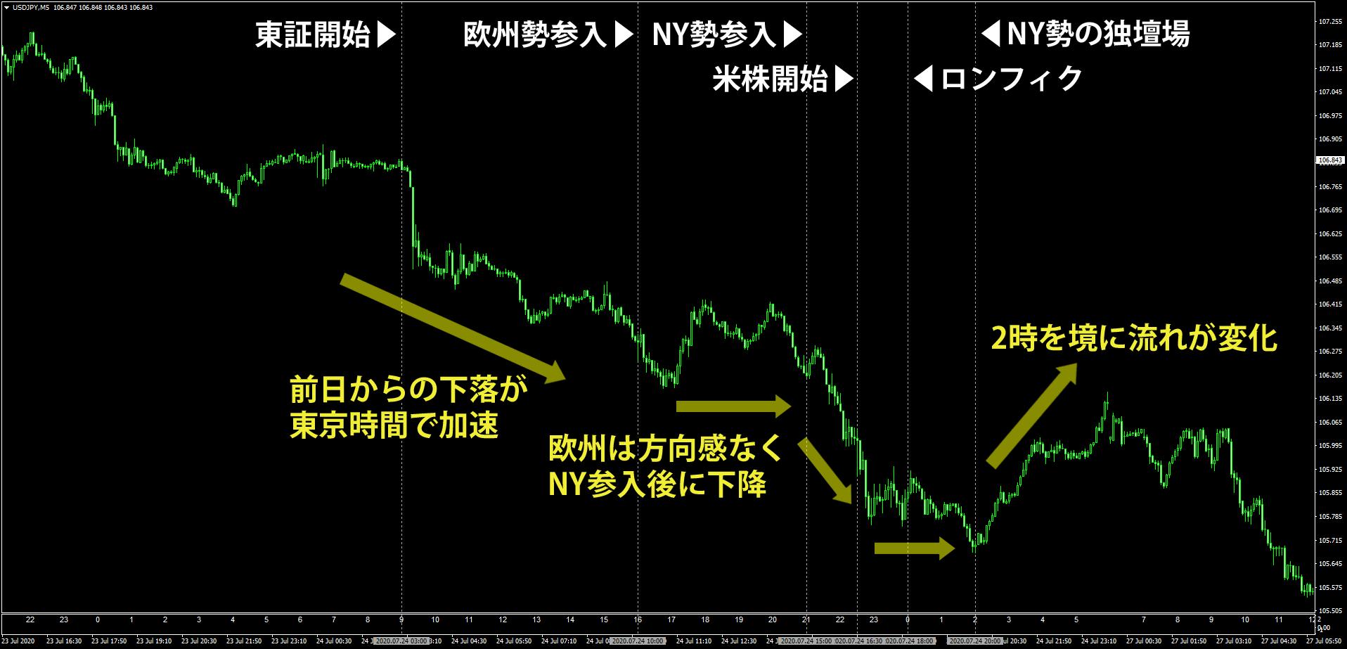 NY時間での特徴的なドル円の動き