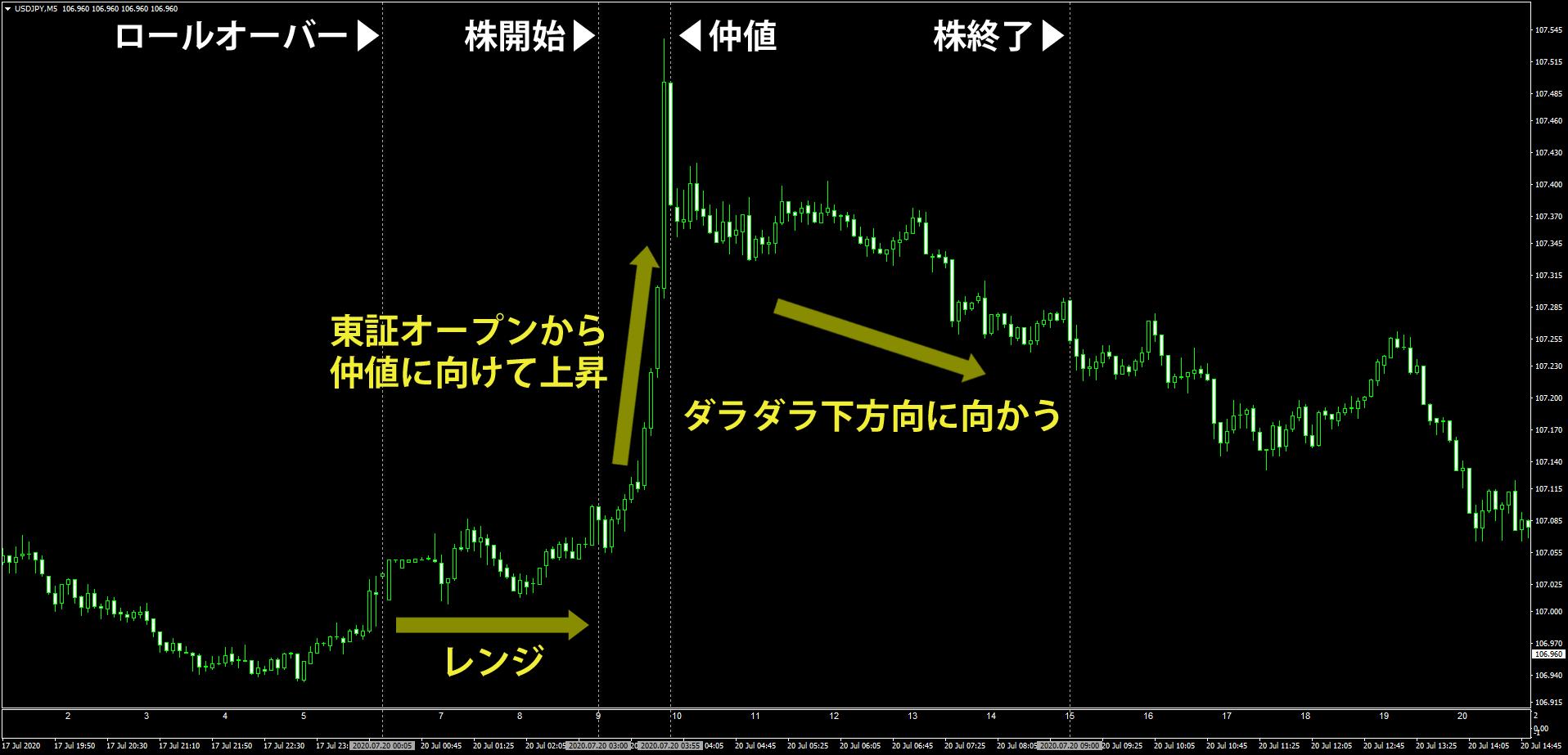 東京時間での特徴的なドル円の動き