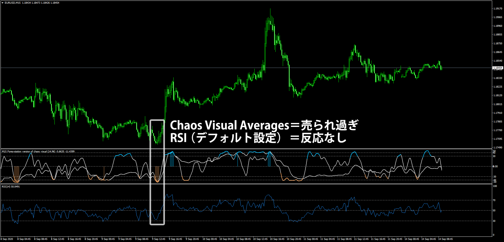 RSIとChaos Visual Averagesの比較