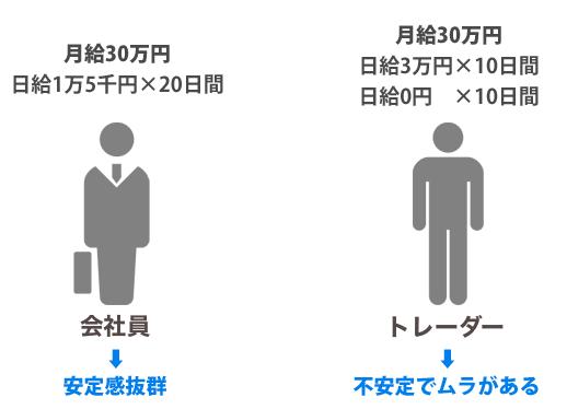 会社員とトレーダーの比較