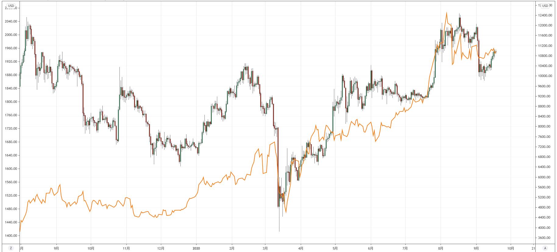 ゴールドとビットコインの比較チャート
