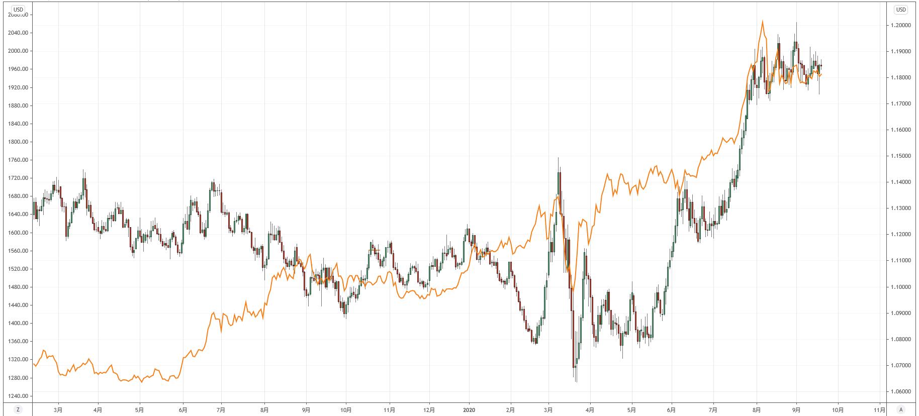 ゴールドとユーロドルの比較チャート