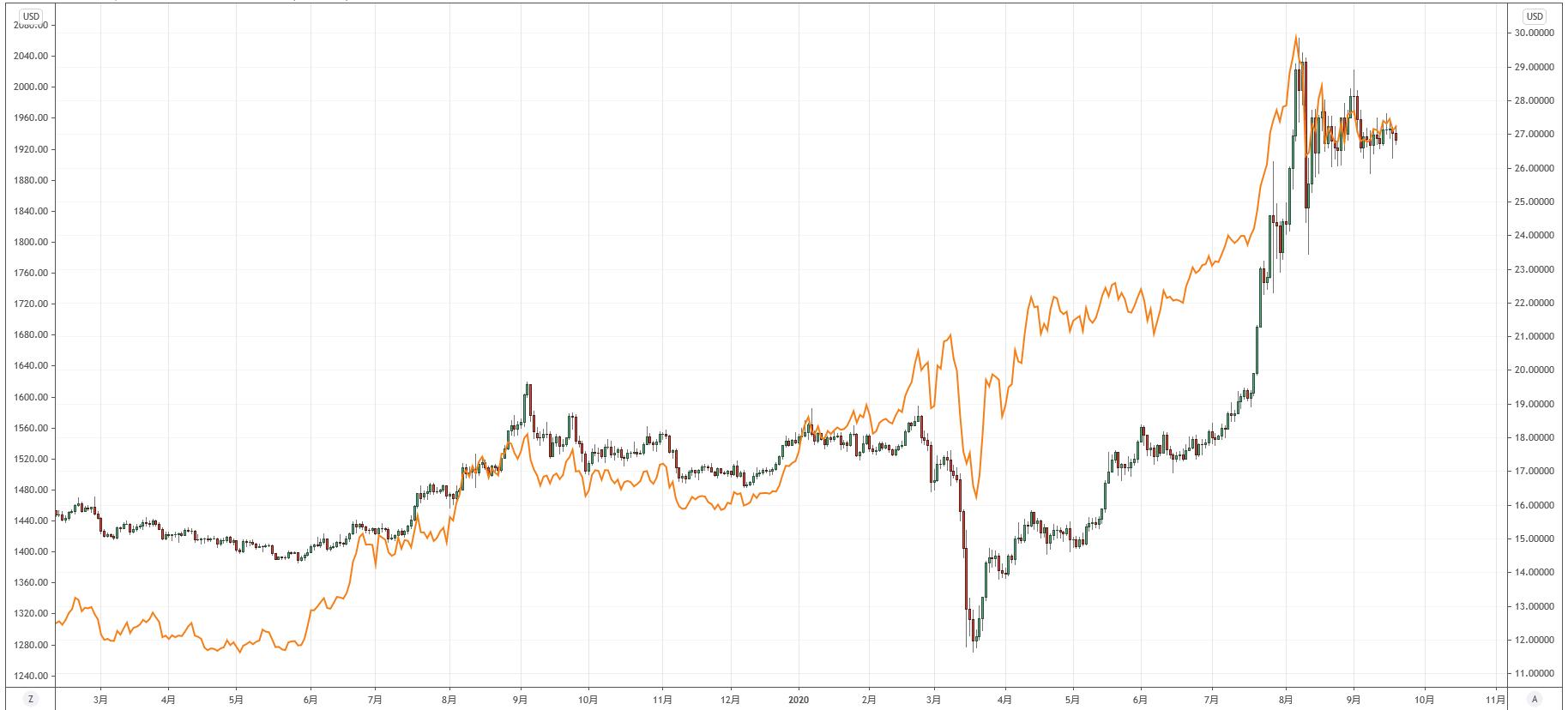 ゴールドとシルバーの比較チャート