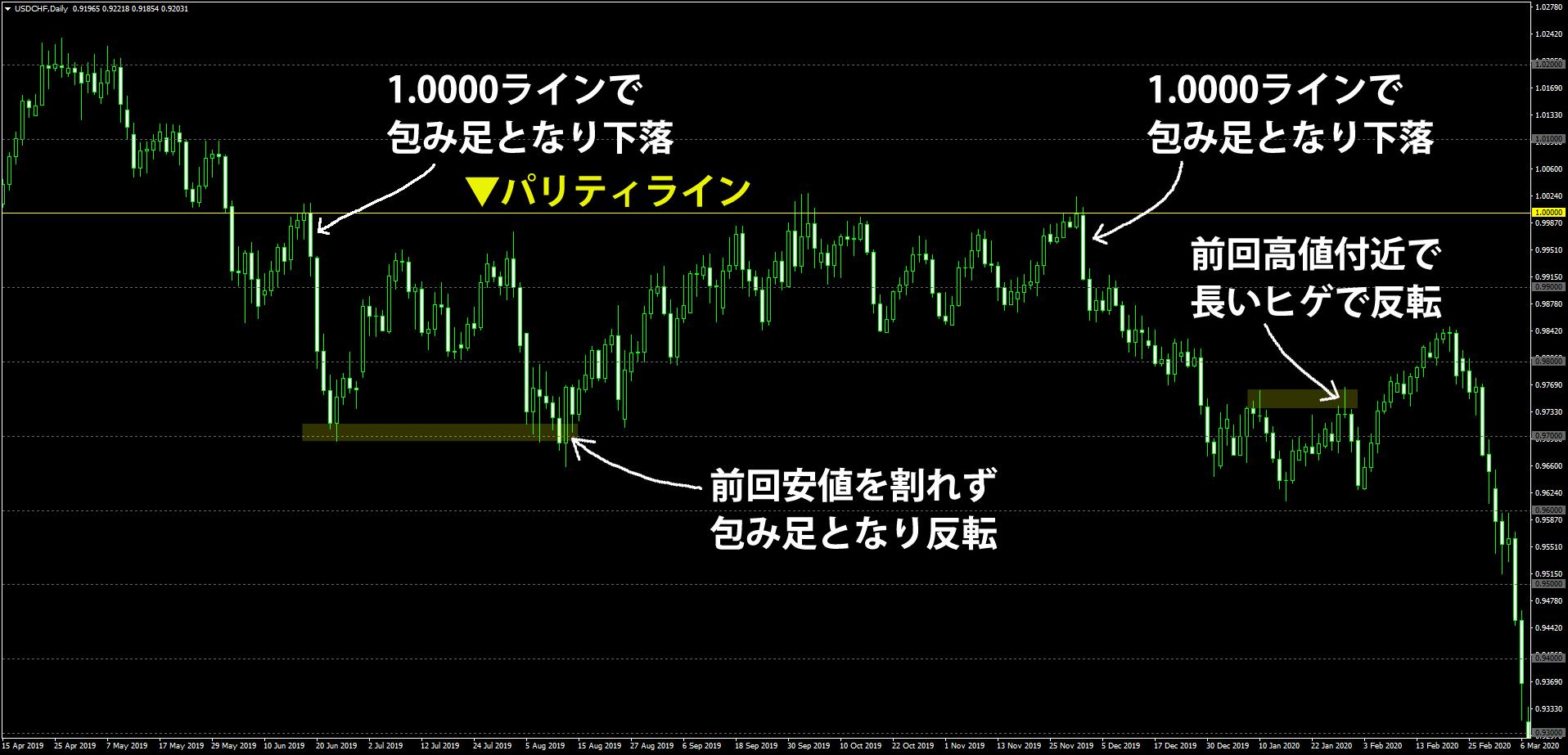 ドルスイスフラン日足チャートでの反転ポイント事例
