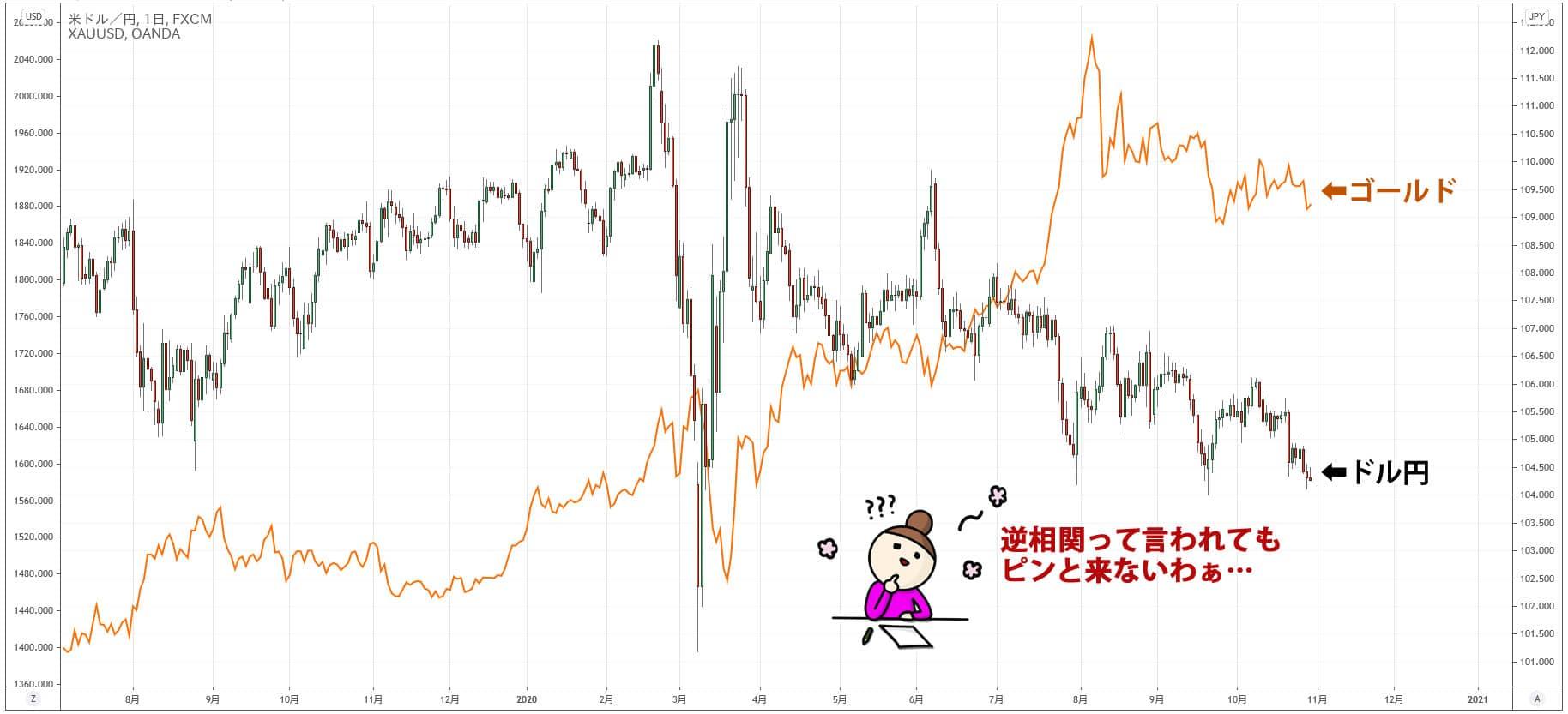 ゴールドとドル円の比較チャート