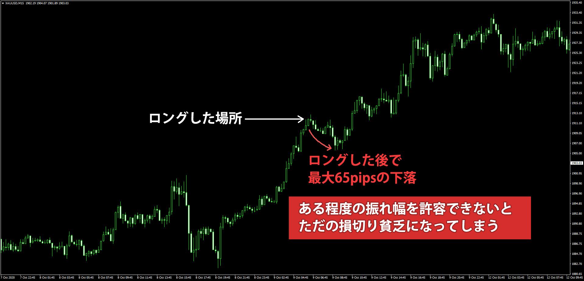 (サンプル)ゴールドのロング後の値動き