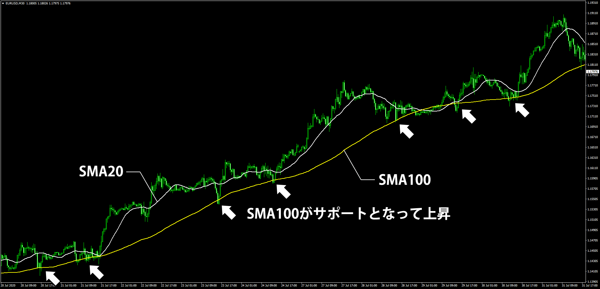 SMA100がサポートになっている様子