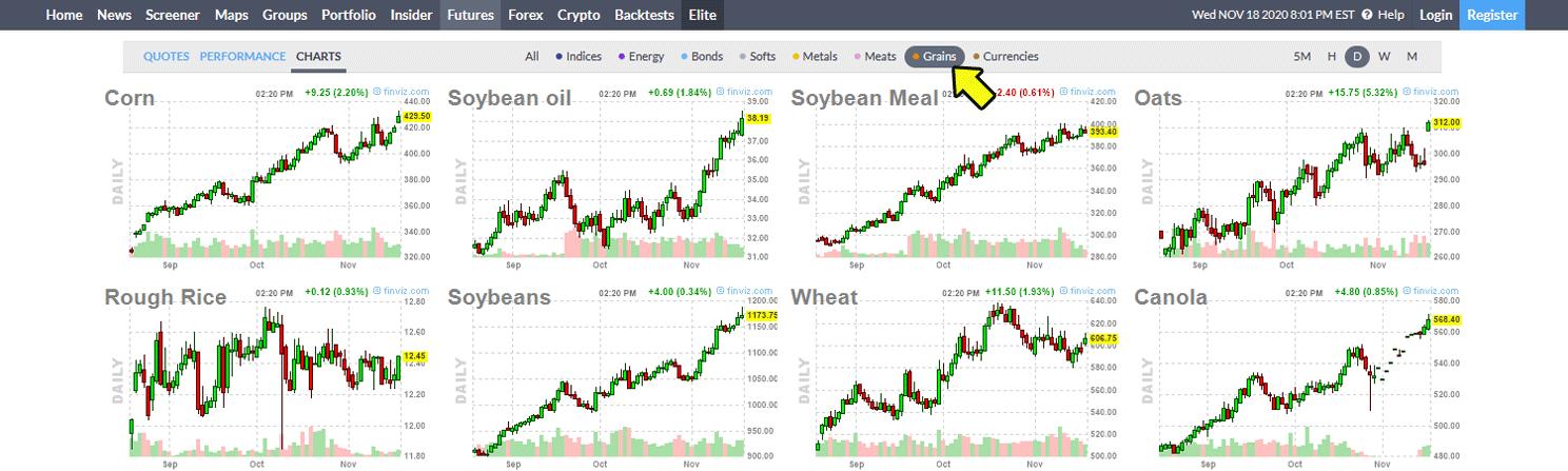 穀物の先物チャート