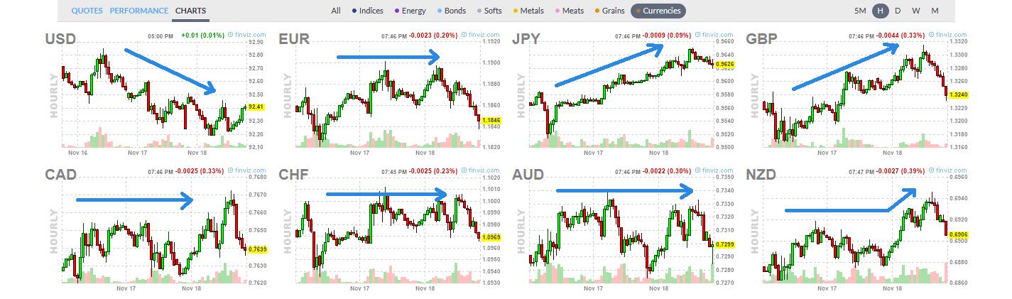 各通貨の方向性の確認