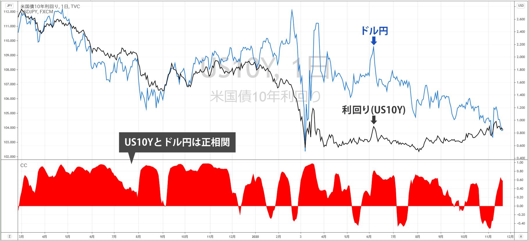 アメリカ10年債とドル円の相関性