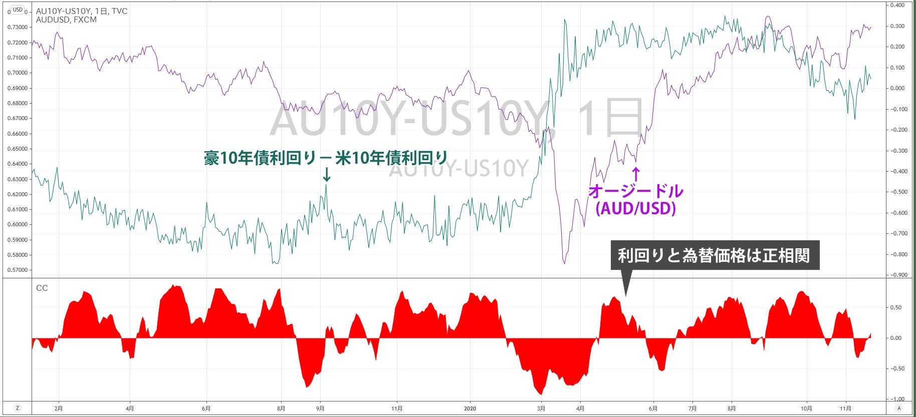 オージードルの為替レートと金利の関係
