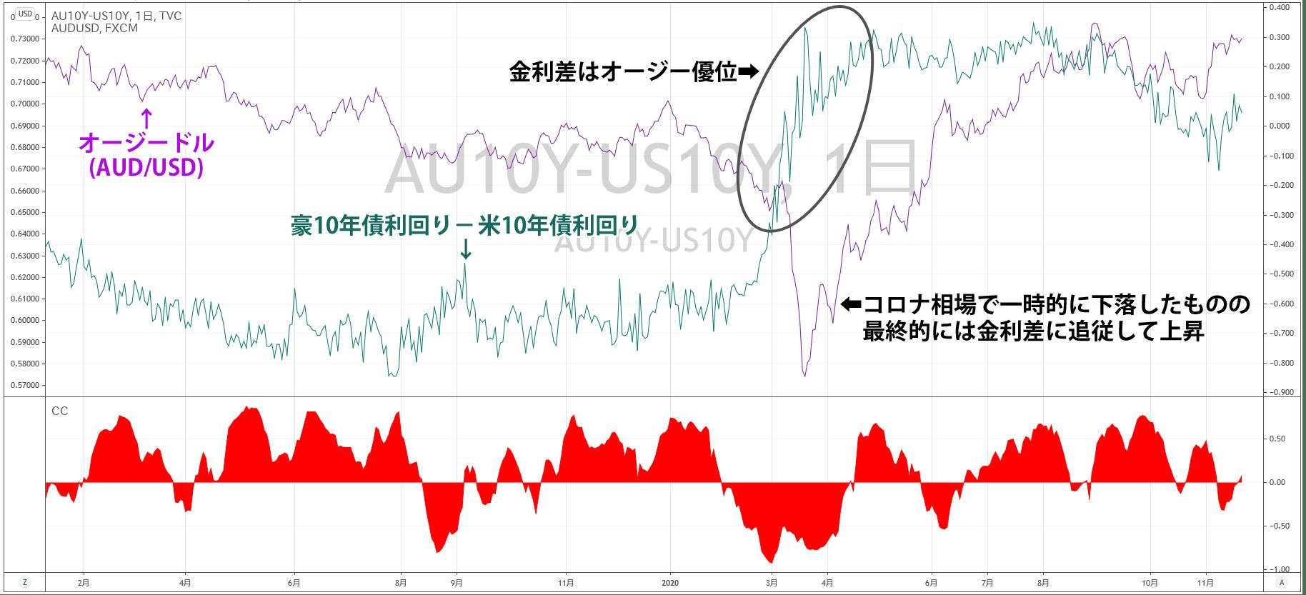 豪米の金利差と為替レート
