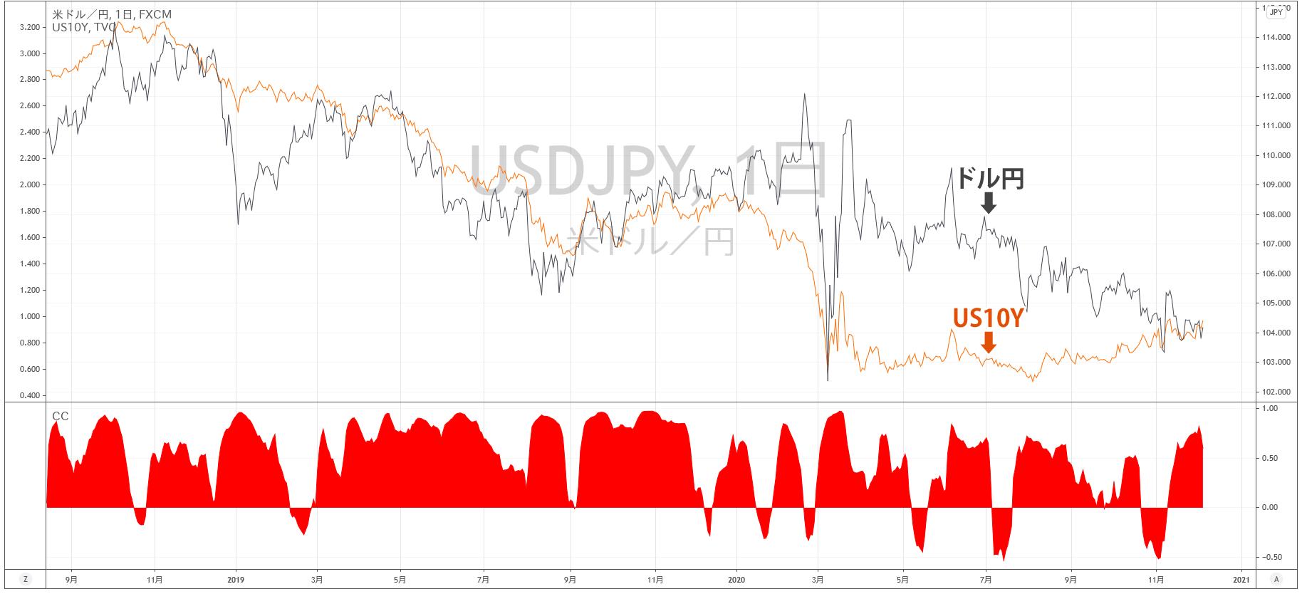 アメリカ10年債とドル円の相関関係