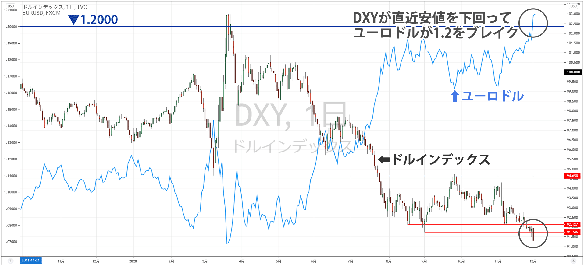 ドルインデックスとユーロドルの比較チャート