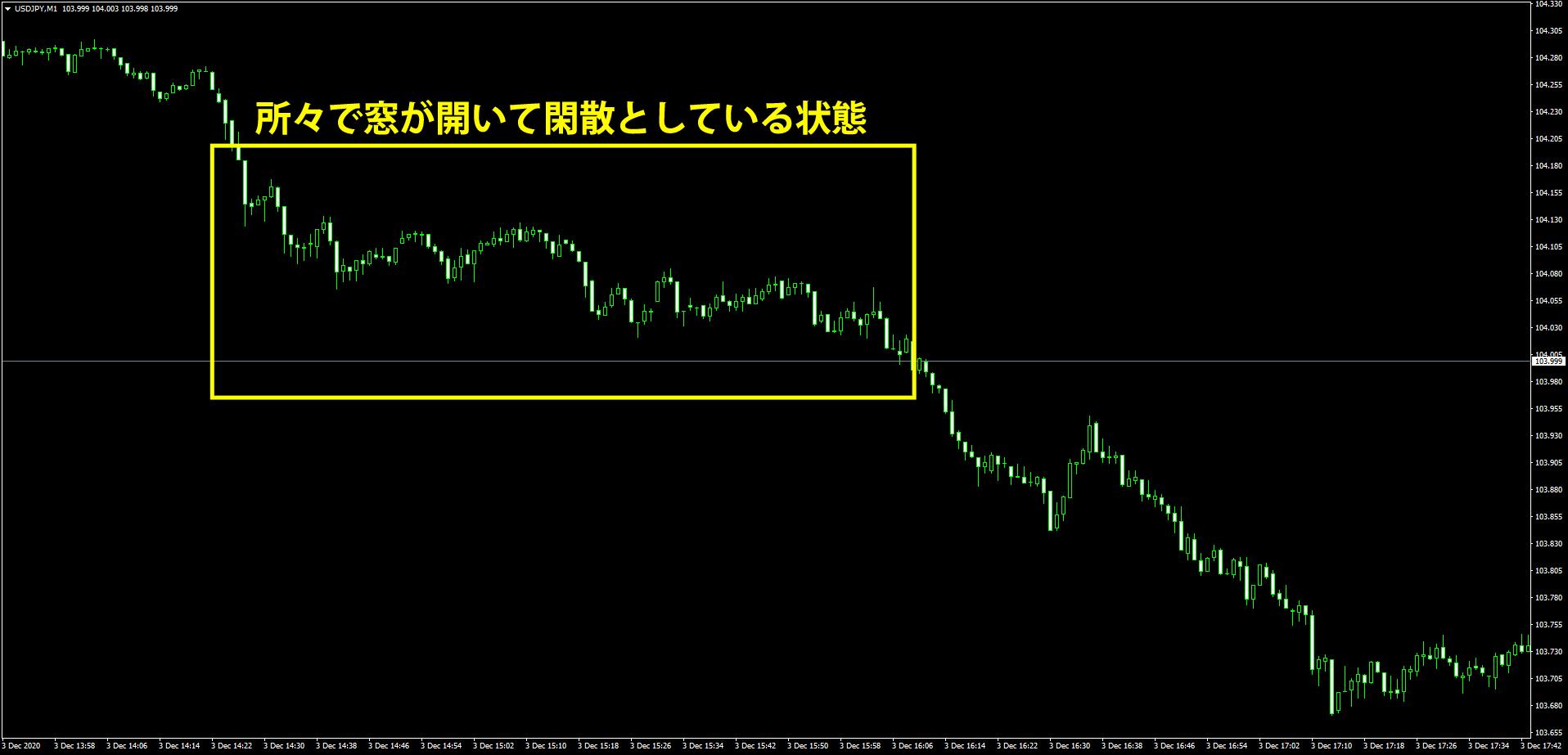 ドル円1分足