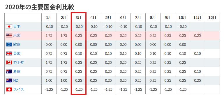 2020年の主要国金利比較
