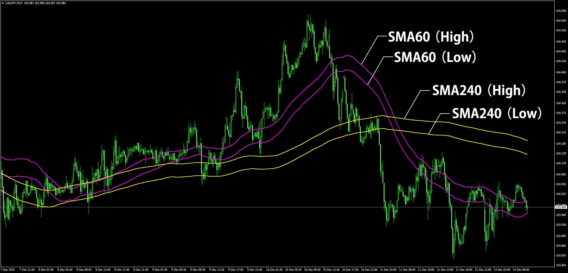 4本のSMAを使うチャート画像
