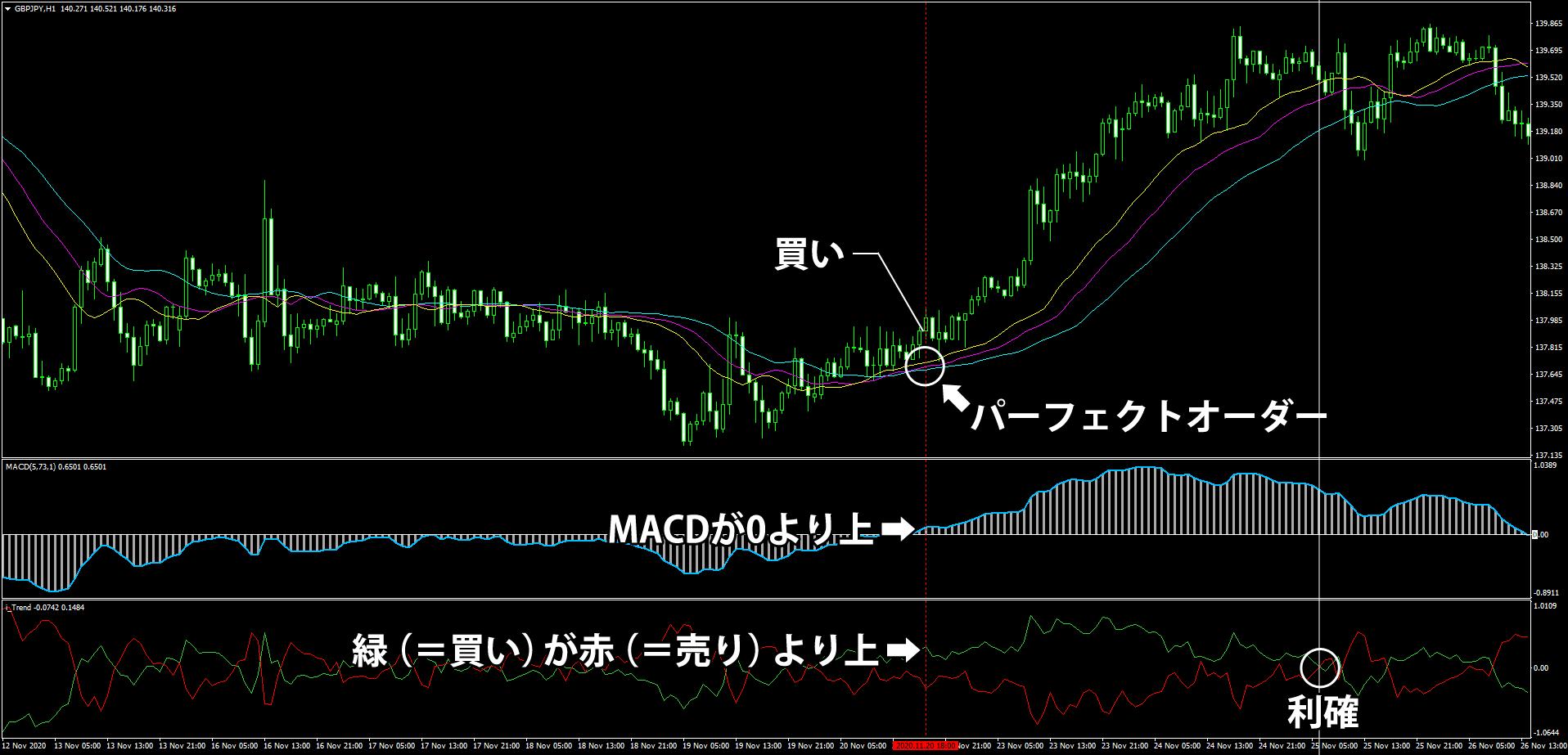 アリゲーターを使ったデイトレード手法のチャート(買いの事例)