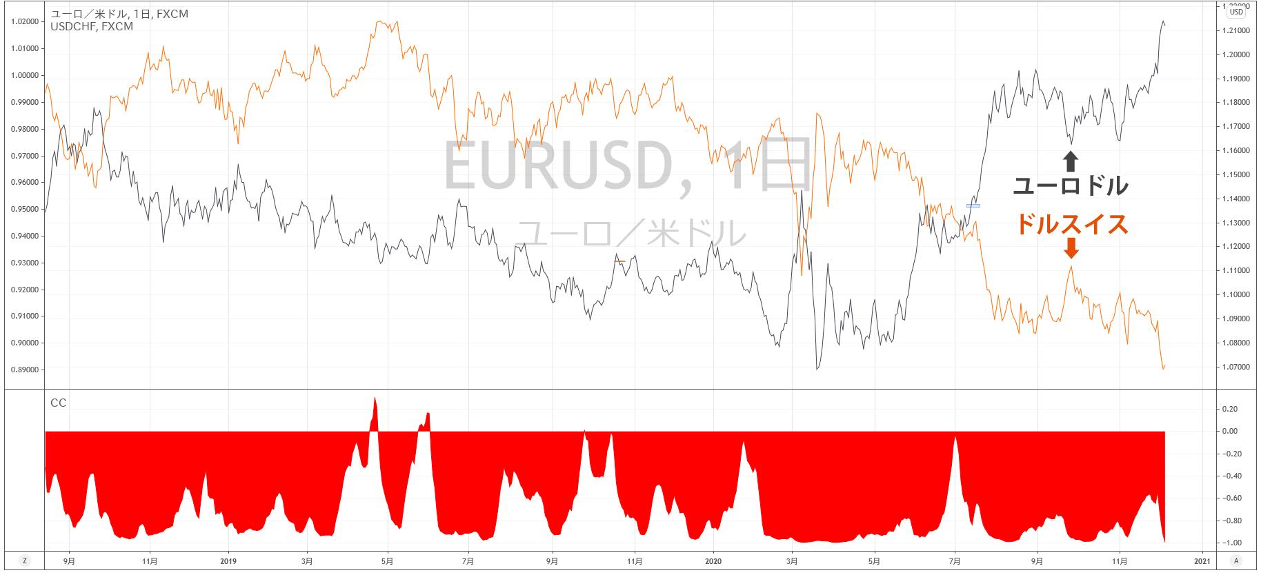 ユーロドルとドルスイスの相関関係