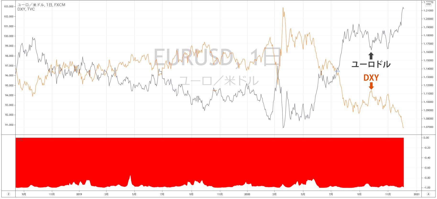 ドルインデックスとユーロドルの相関関係