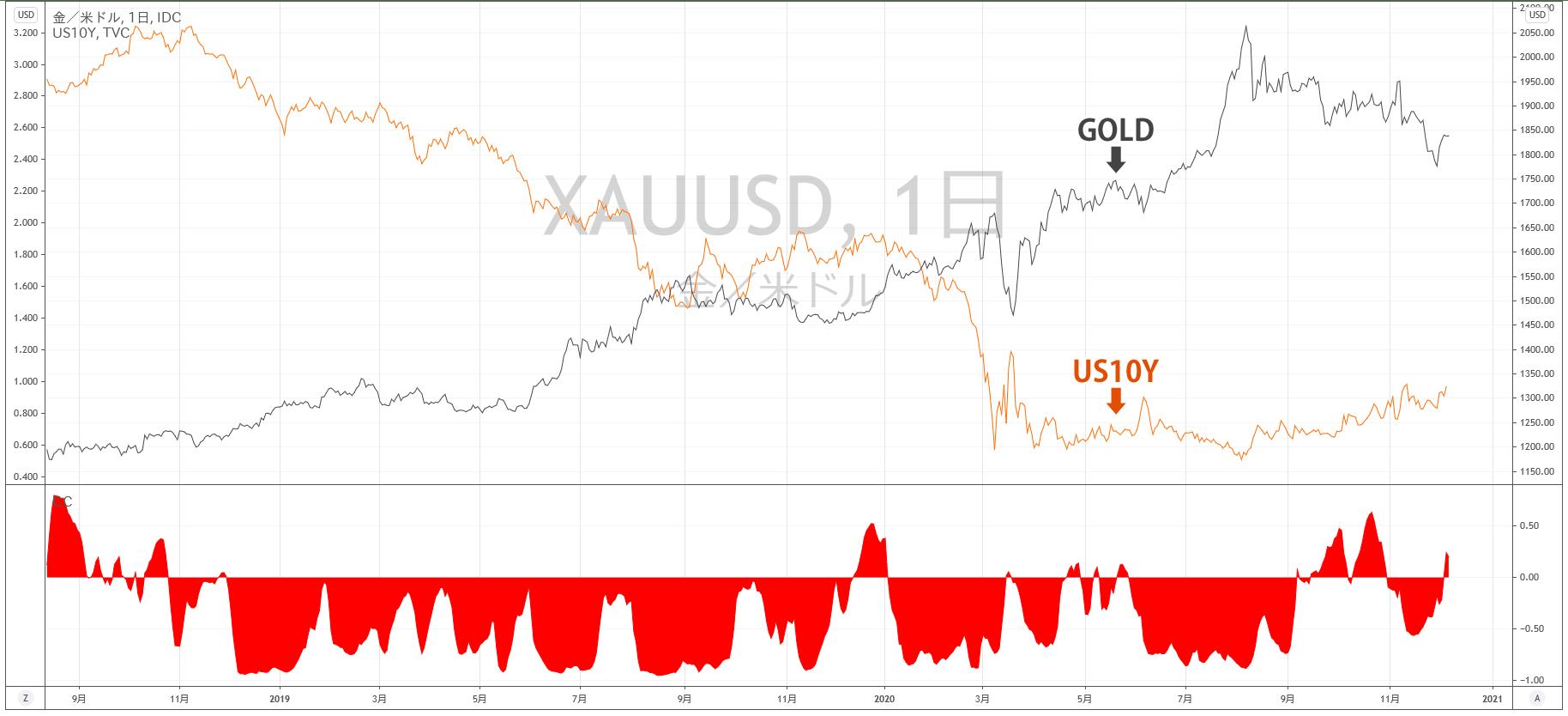 アメリカ10年債とゴールドの相関関係