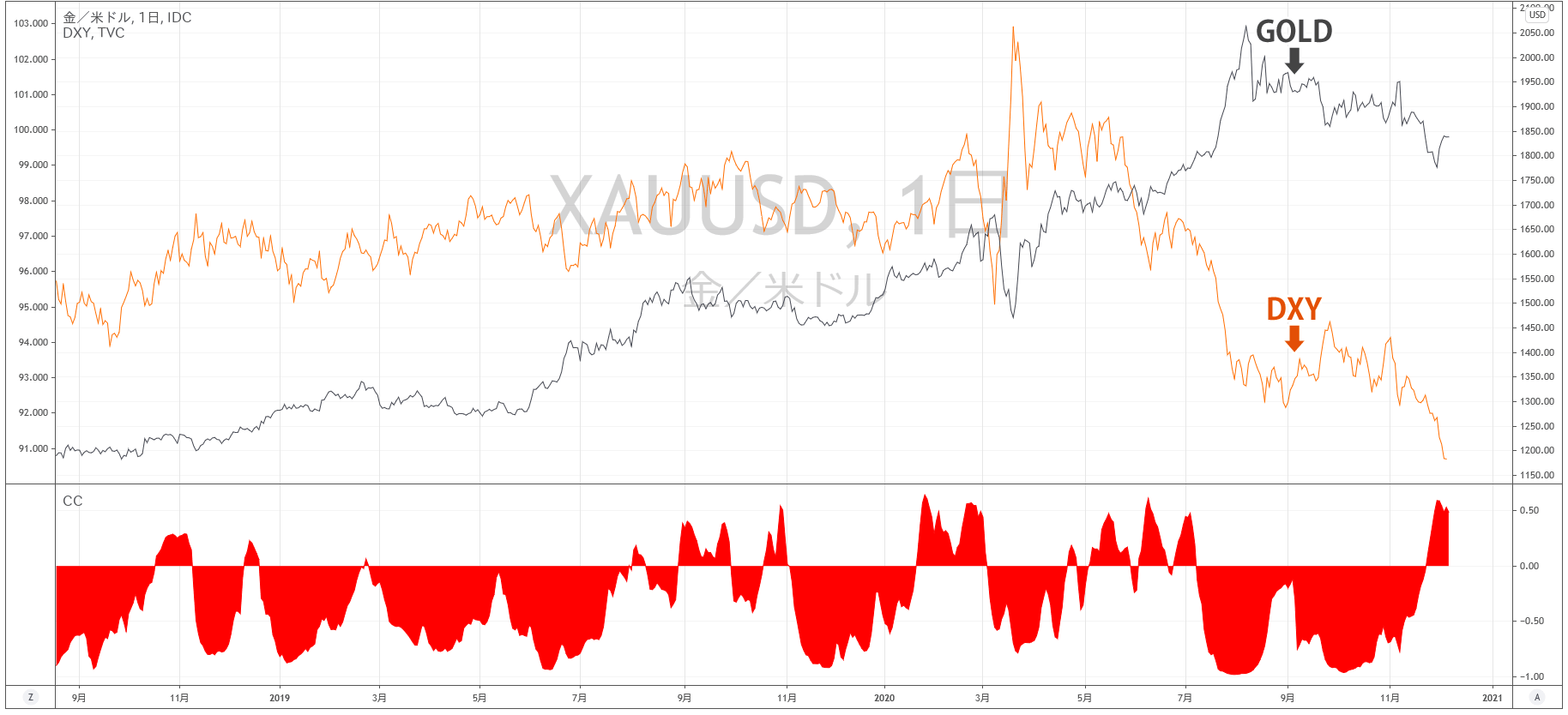 ドルインデックスとゴールドの相関関係