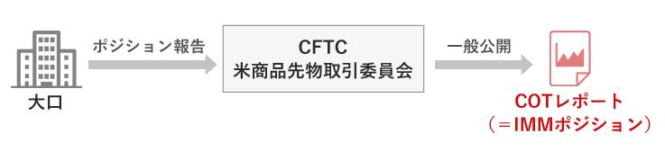 CFTCとIMMポジションの関係