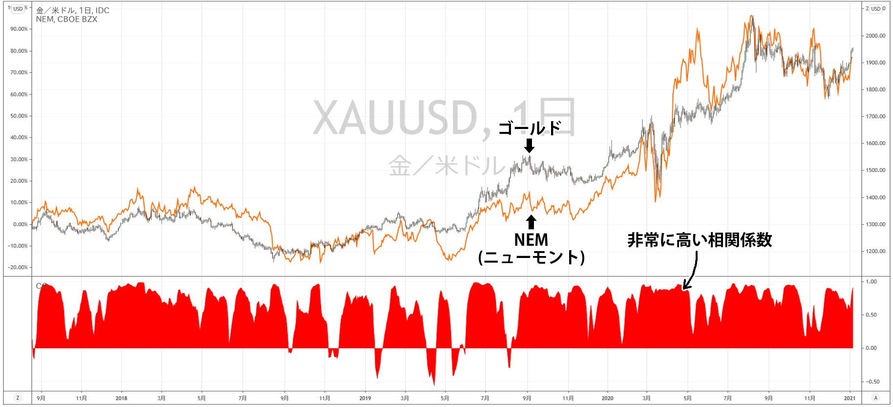 ゴールドとニューモントの比較チャート
