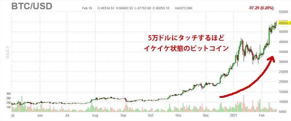 ビットコインの日足チャート