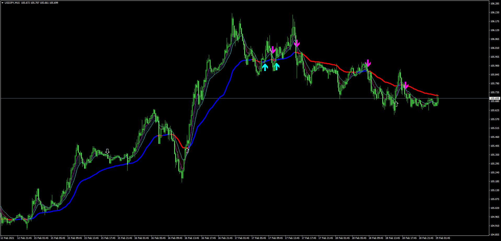 ドル円での直近のアプロスのサイン