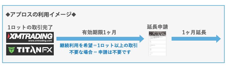 アプロスの利用期限のイメージ