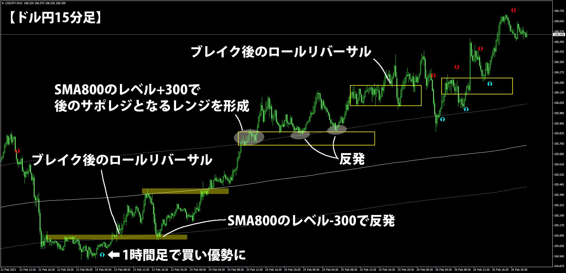 DIを使う15分足トレード手法のチャート