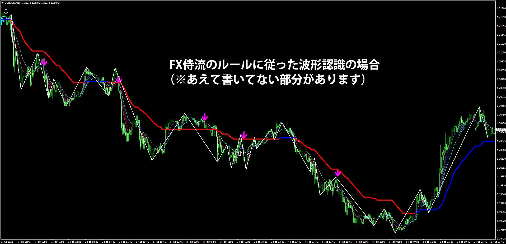 FX侍流のユーロドルでの波形認識
