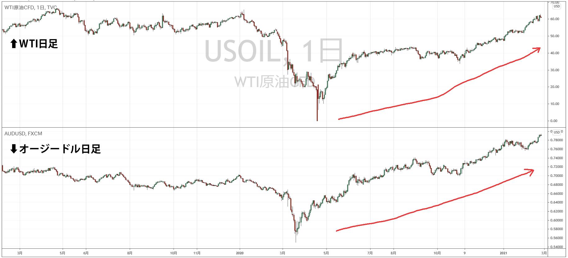WTI原油とオージードルの比較チャート