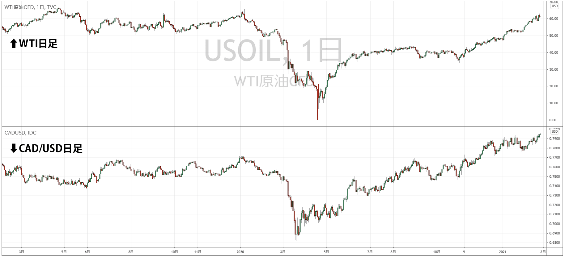 WTI原油とCAD/USDの比較チャート