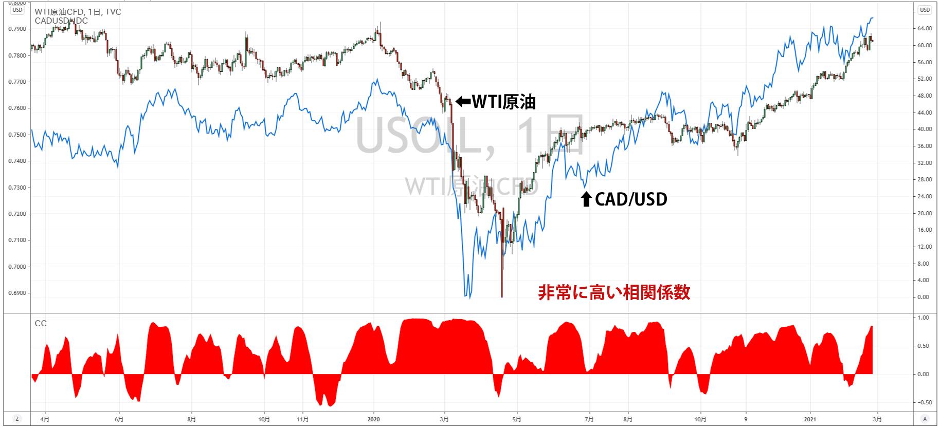 WTI原油とCAD/USDの相関係数