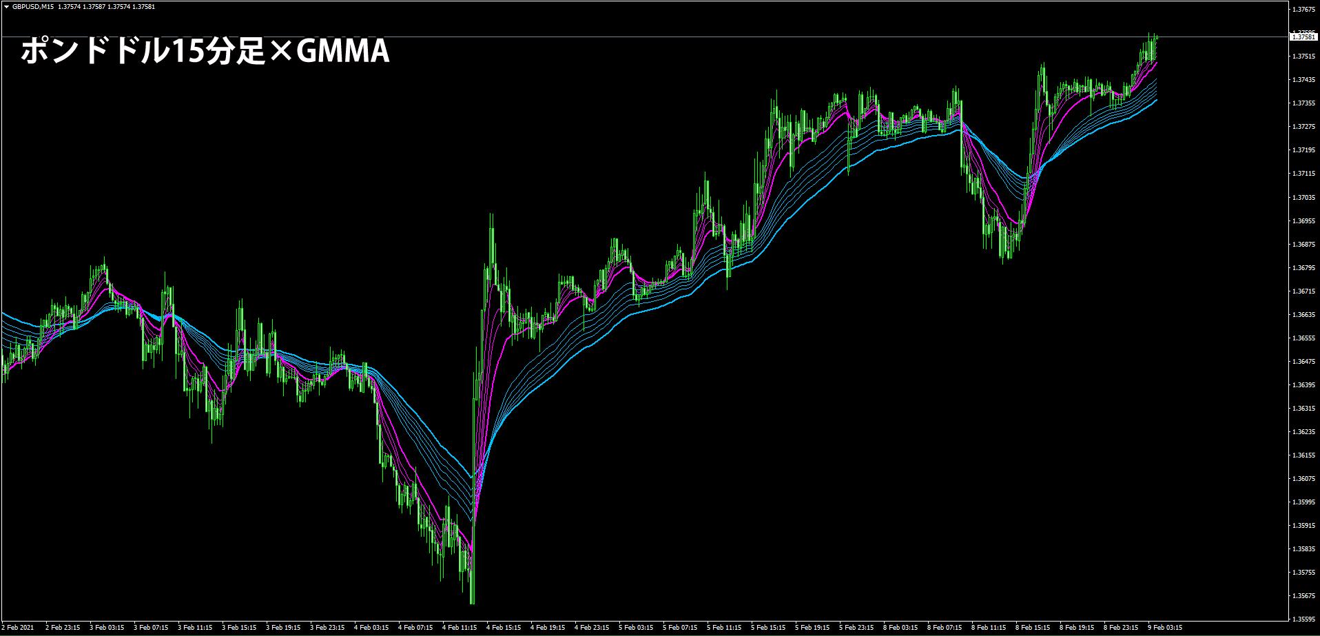 GMMAでのトレンド判断事例