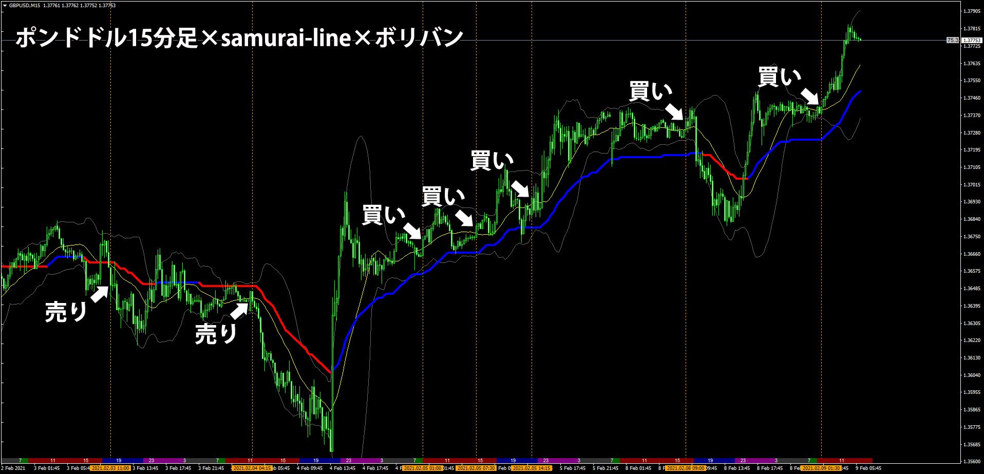 samurai-lineでのトレンド判断+ボリバンを使ったトレード事例