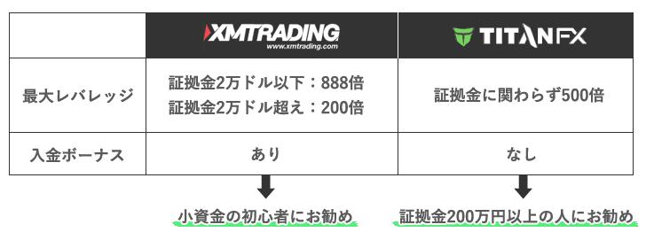 XMとTitanFXの比較
