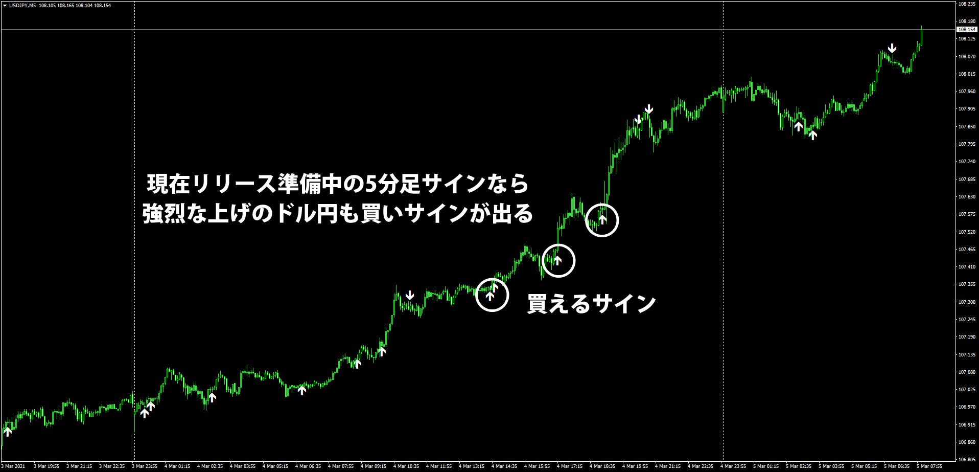 3/4のドル円5分足