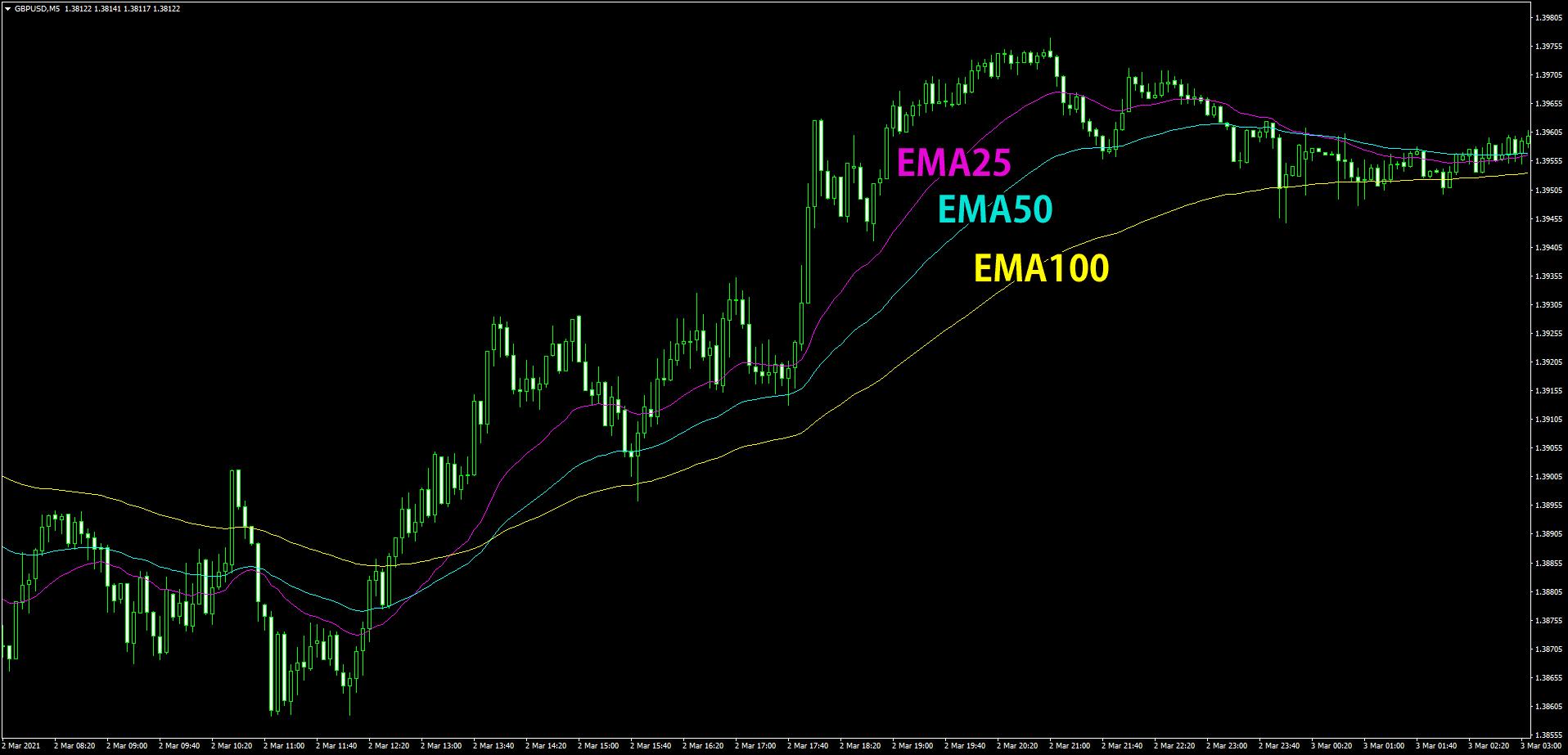 EMA3本を使う5分足スキャルピング手法のチャート