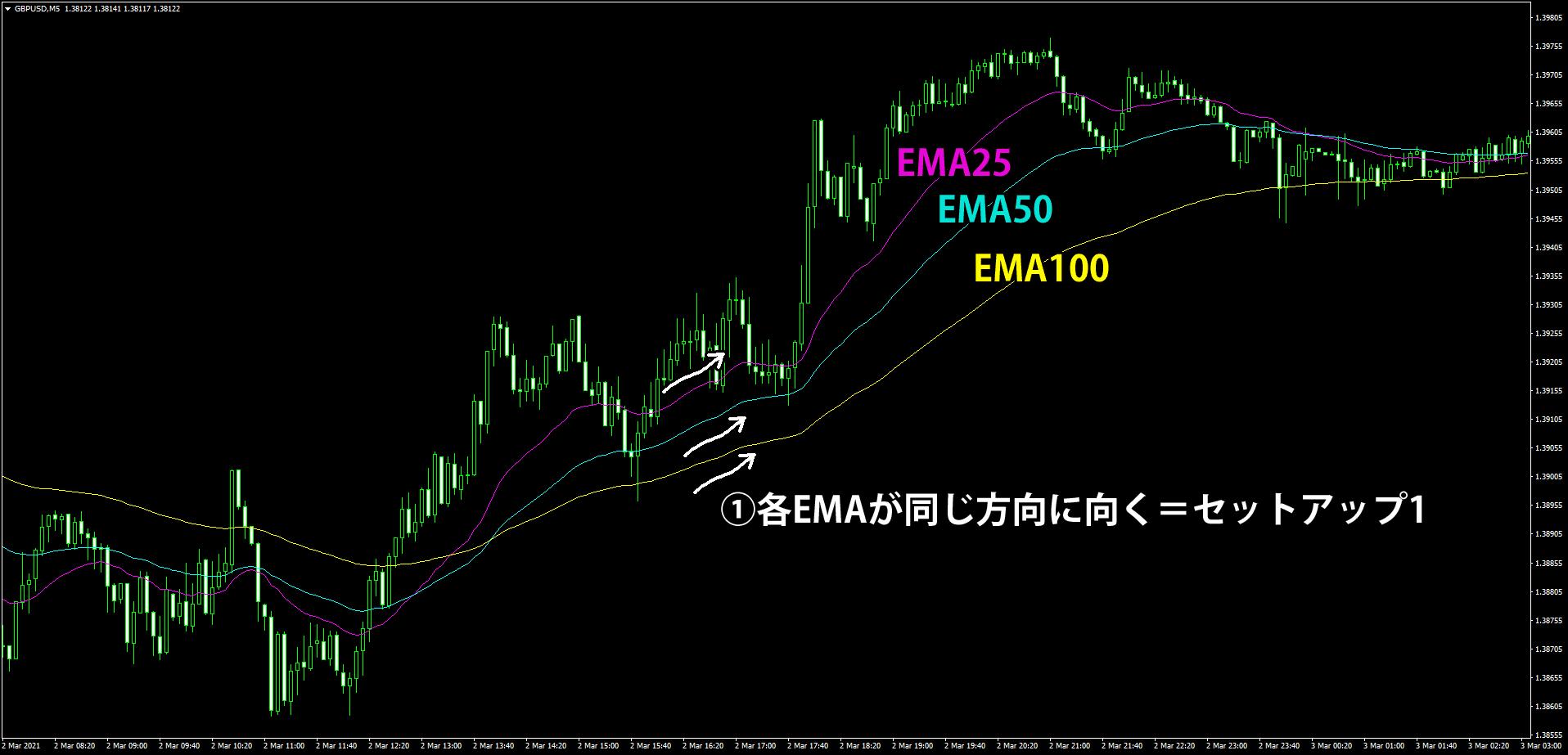 EMA3本を使う5分足スキャルピング手法の解説(セットアップ編1)