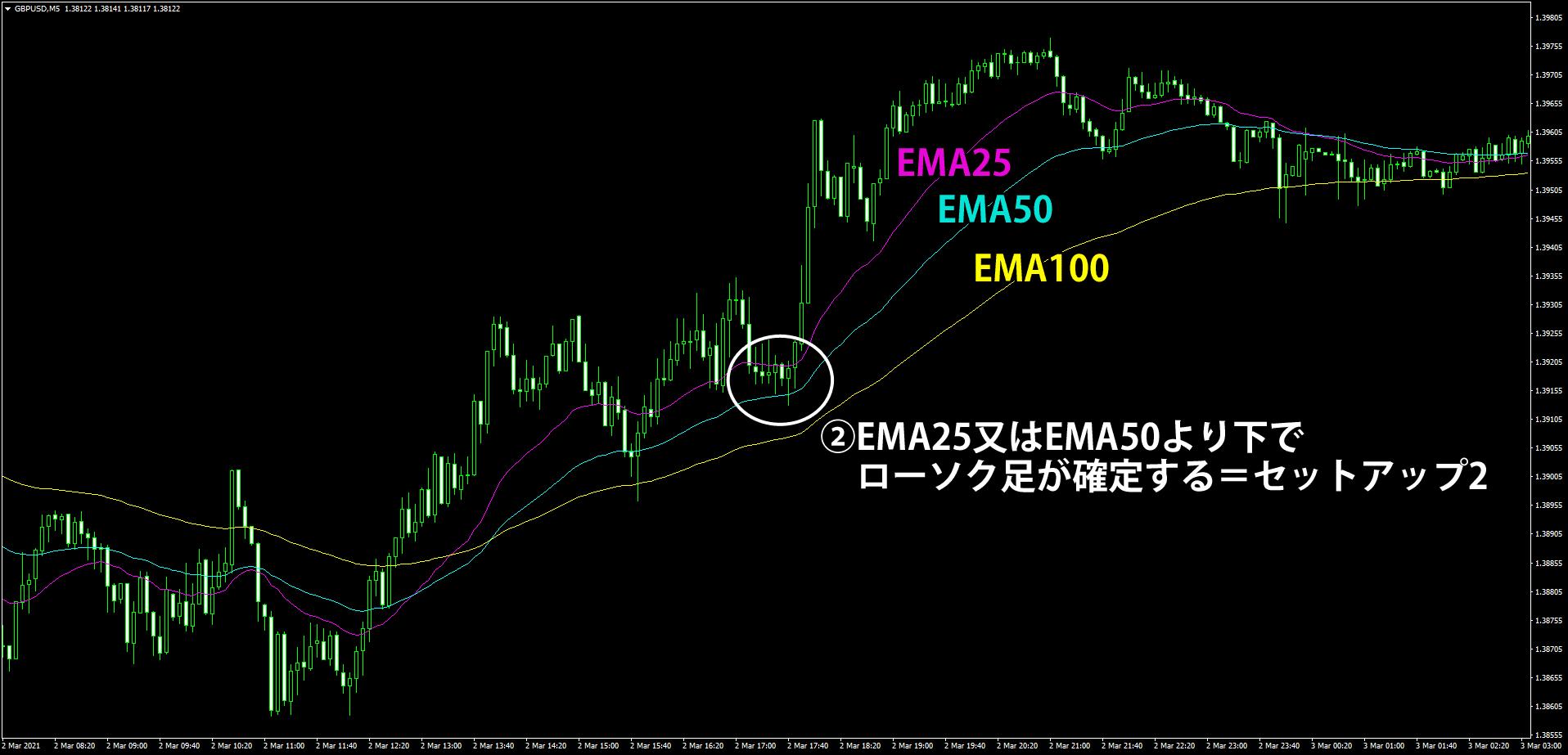 EMA3本を使う5分足スキャルピング手法の解説(セットアップ編2)
