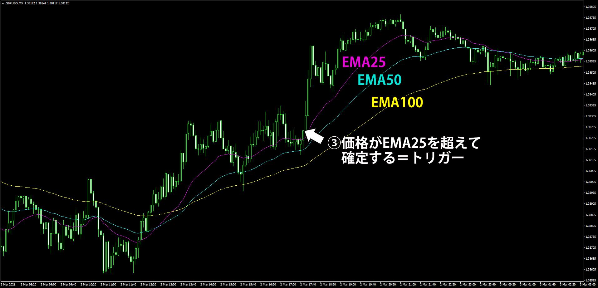EMA3本を使う5分足スキャルピング手法の解説(トリガー編)