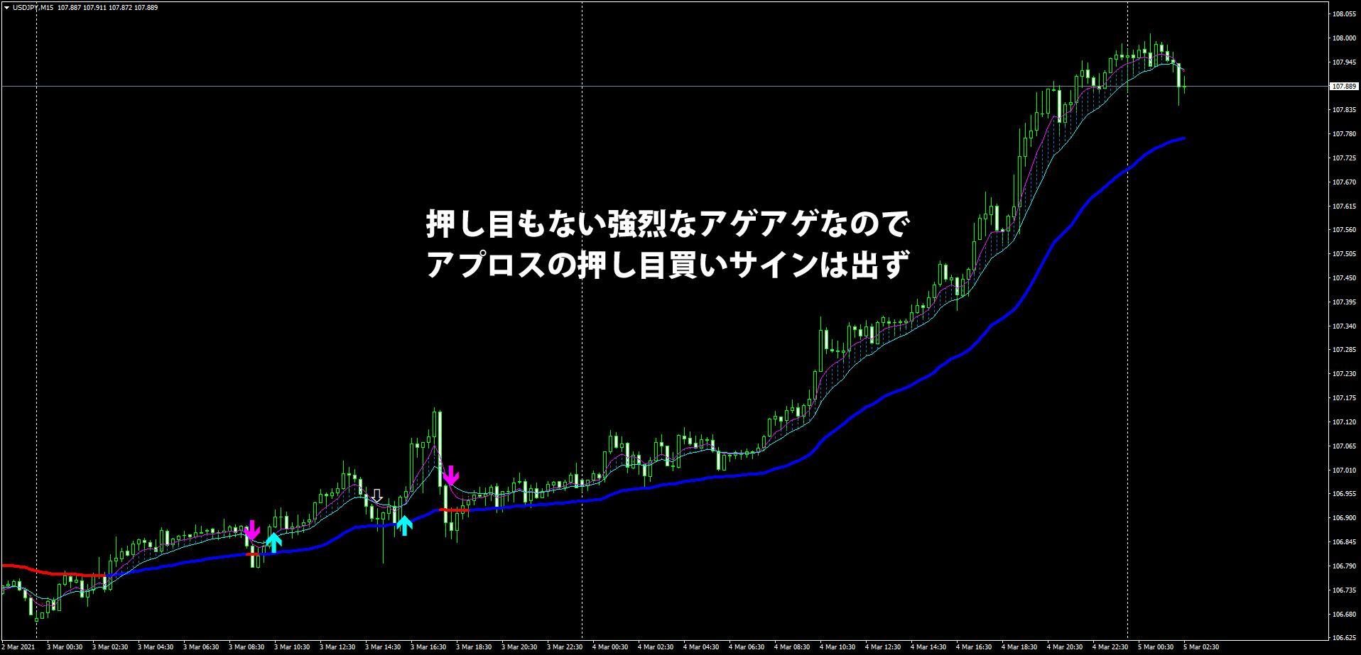 3/4のドル円15分足