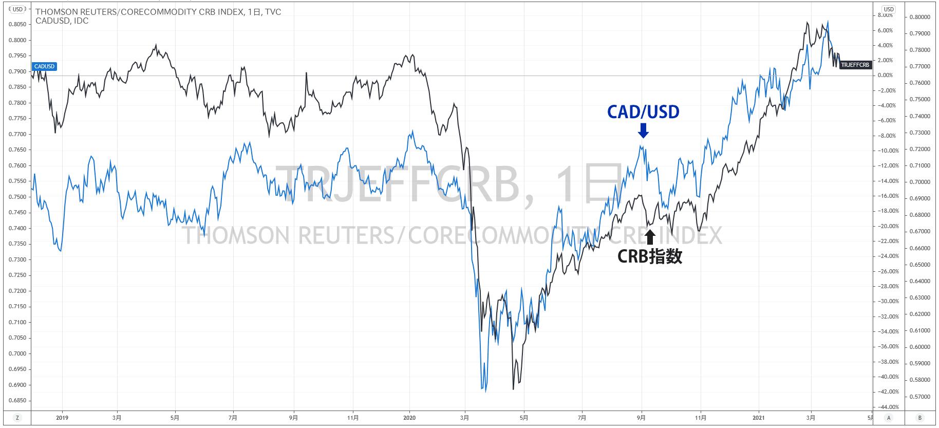 CRB指数とカナダドルの比較