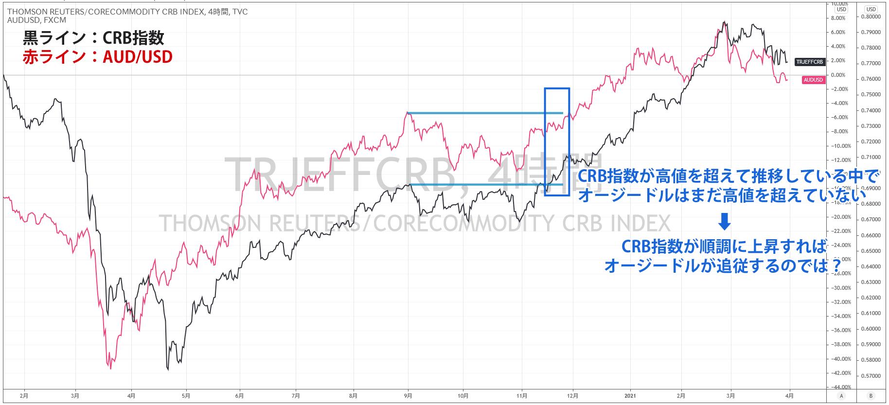 CRB指数とオージードルの4時間足チャート