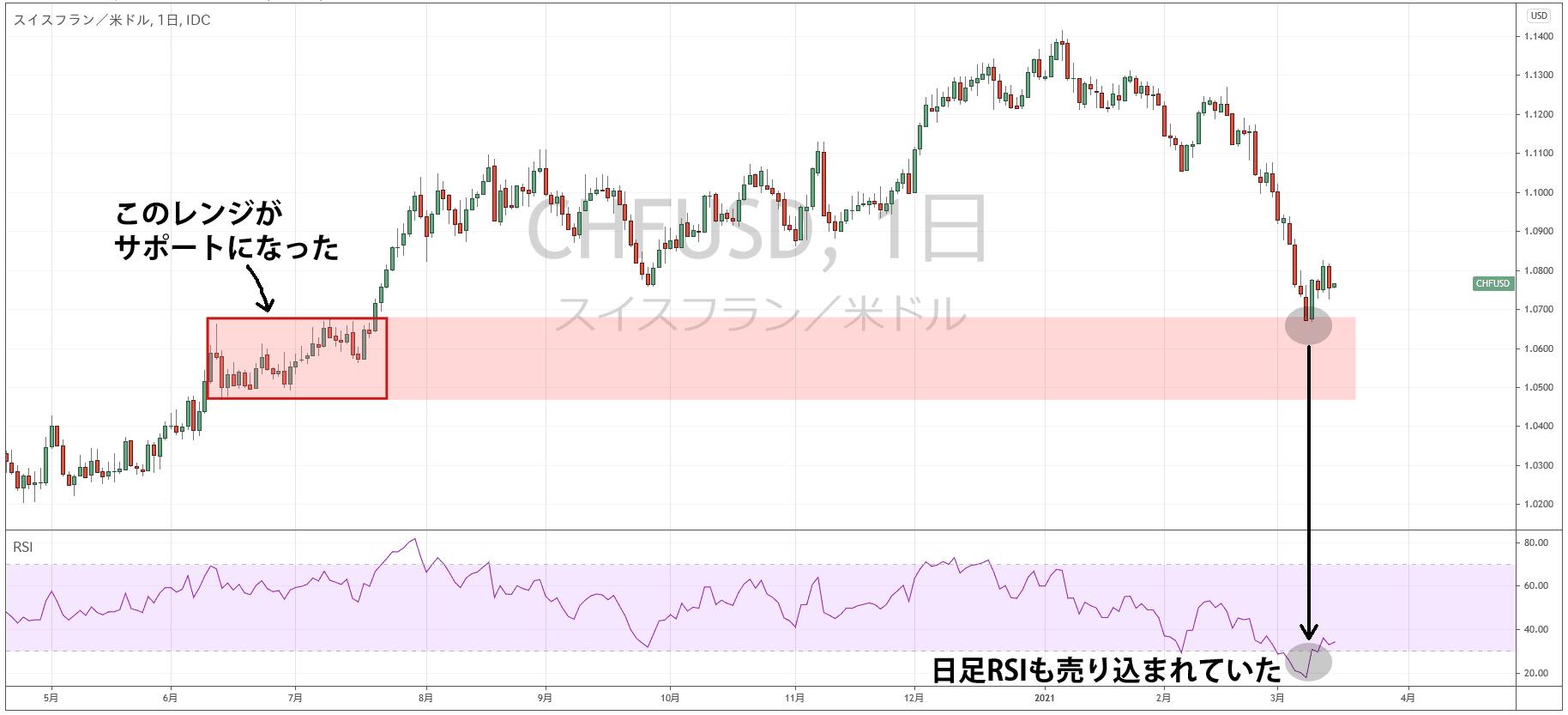 CHF/USDの日足チャート