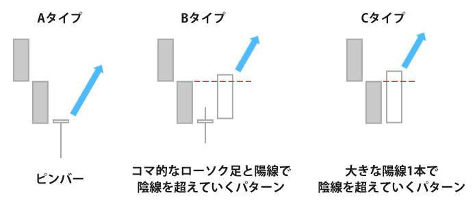 転換を示唆するローソク足形状