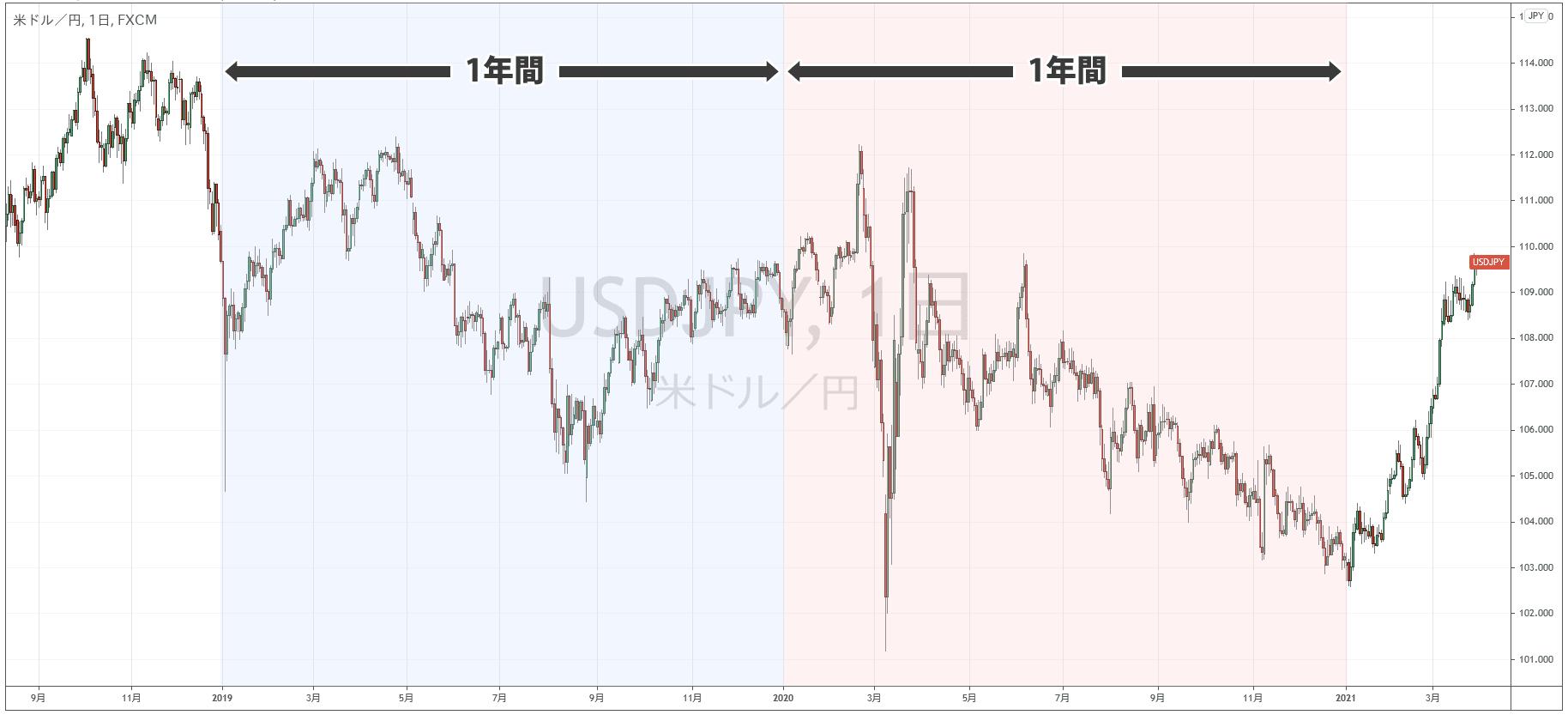 約2年半分のドル円チャート